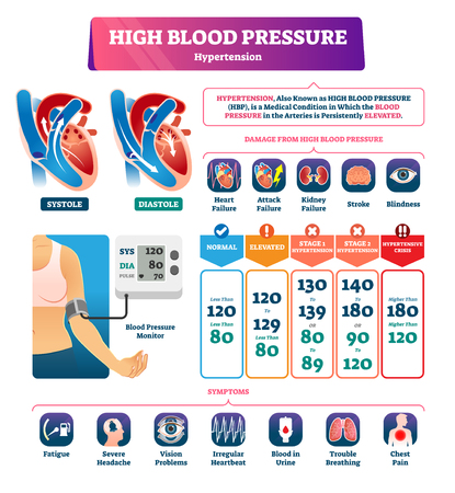 High blood pressure vector illustration. Labeled systole explanation scheme. Medical hypertension HBP condition with persistently elevated arteries. Disease symptoms and possible organs health damage.