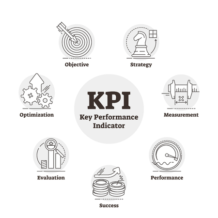 KPI or key performance indicator vector illustration. BW outlined business measurement of organization, project or activity. Cycle graph with objective, strategy, success, evaluation and optimization.