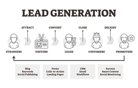 Lead generation vector illustration. Labeled marketing method explanation. Initiation of consumer interest or enquiry in products or service of busines. Scheme with attract, convert and delight steps.