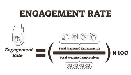 Engagement rate vector illustration. Feedback explanation labeled formula. Educational scheme with total measured impressions to analyze online marketing advertisement and promotion success efficiency