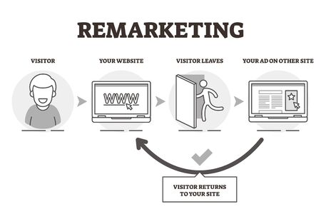 Remarketing vector illustration. Explained website advertising technique. Previously visited home page recognition and redirect back to site. Network cookie technology and visitor traffic method graph