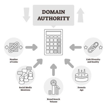 Domain authority vector illustration. BW outlined website relevance system. Online site trust and quality ranking that calculates number of links, social media mentions, search volume and diversity. Çizim