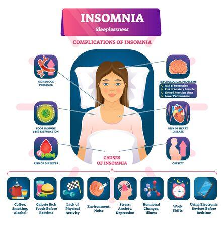 Illustrazione vettoriale di insonnia. sintomi di insonnia etichettati, schema delle cause. Problemi di disturbo di ansia, stanchezza e esaurimento. Diagramma educativo con complicazioni psicologiche e fatica anatomica.