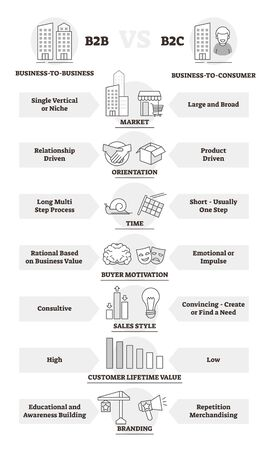 B2B and B2C business model comparison and differences vector illustration. Company customers commerce choice for relationship method. Outlined corporate infographic with market, orientation and sales. 向量圖像