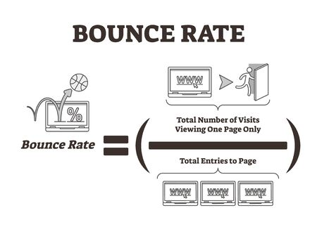 Bounce rate vector illustration. Web marketing traffic analysis explanation. Network chart graphic with total viewing visits and entries to home page. Percentage audience tracking calculation example. Ilustrace