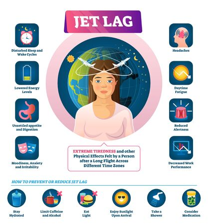 Jet lag vector illustration. Labeled long flight disease feeling symptom. Different time zones synchronization condition that causes extreme tiredness, anxiety and low energy. Prevention list diagram.  イラスト・ベクター素材