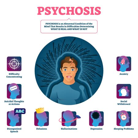 Psychosis vector illustration. Medical condition illness diagnosis scheme. Brain and mind state disease with difficulties to determining reality. Educational crazy emotions confusion symptoms list.