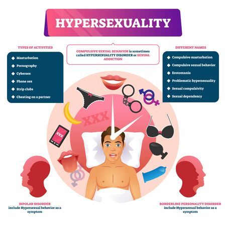 Hypersexuality vector illustration. Labeled addiction diagnosis scheme. Symptoms list with types of common activities, bipolar and borderline disorders. Educational diagram with high libido level.