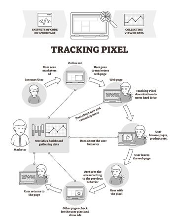 Tracking pixel vector illustration. BW outlined tagging explanation scheme. Bug web beacon technique to research and collect user behavior and information data. Advertisement monitoring and statistics