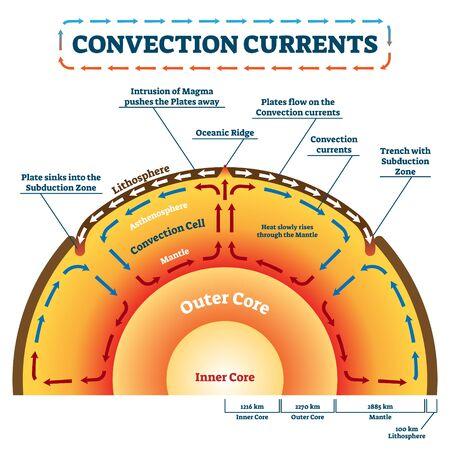 Konvektionsströme-Vektor-Illustration. Beschriftetes Bildungsprozessschema. Geologie Landbewegung und Wärmeübertragung durch Massenbewegung als geschmolzenes Gestein. Beispiel für Lithosphäre, Ozeanrücken und Subduktionszone Vektorgrafik