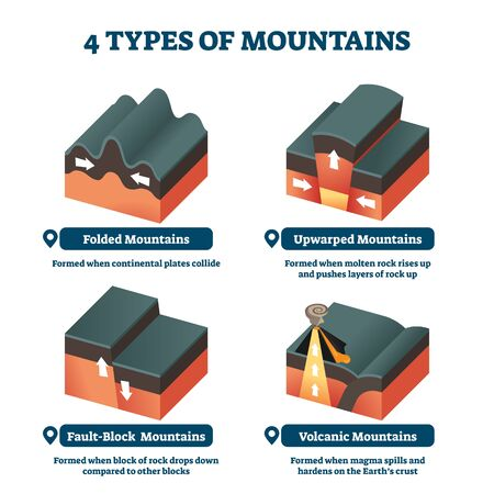 Four types of mountains vector illustration. Labeled formation model explanation with folded, upwarped, fault block and volcanic examples. Geology science and study 3D material with hills descriptions