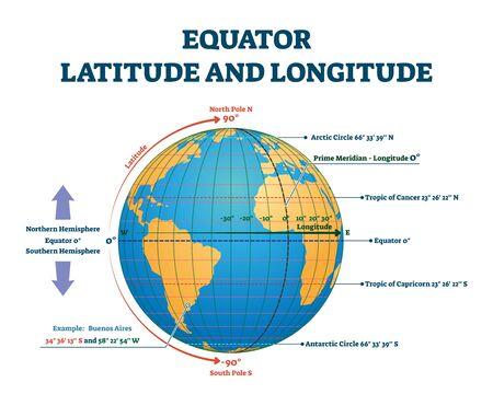 Ilustración de vector de latitud y longitud del Ecuador. Explicación de la línea de cuadrícula del ecuador con hemisferio norte y sur, primer y trópico de cáncer. Posición del eje geográfico y punto del ángulo de ubicación. Ilustración de vector