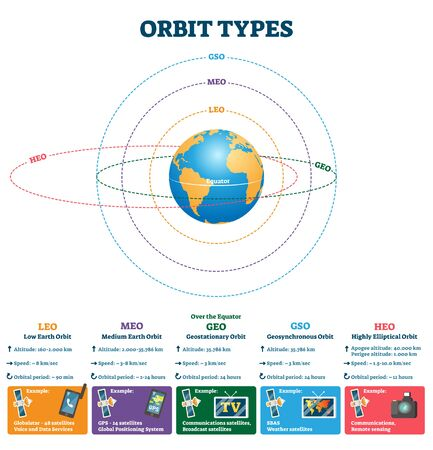 Orbit types vector illustration. Labeled educational scheme with satellites altitude, speed and orbital period. GSO, MEO, LEO, HEO and GEO explanation description. Earth broadcast signal comparison.