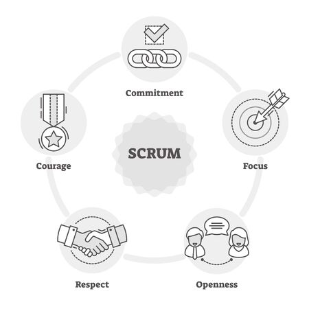 Scrum outline diagram BW vector illustration, software development process. Agile IT project method management control. Quality work model with commitment, focus, openness, respect and courage symbol