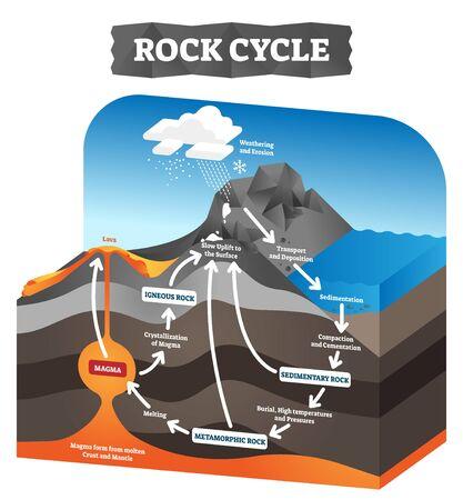 Illustration vectorielle de cycle de roche. Schéma de processus de géologie étiqueté pédagogique. Schéma avec formation sédimentaire, métamorphique et ignée. Impact de la force de pression sur les plaques tectoniques. Couches d'érosion du sol