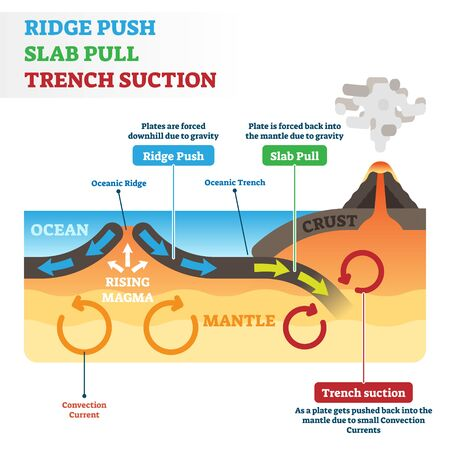 Ridge push, slab pull or trench suction labeled scheme vector illustration. Educational geography graphic with natural earth geological process. Continental drift, volcano eruption or seismic activity