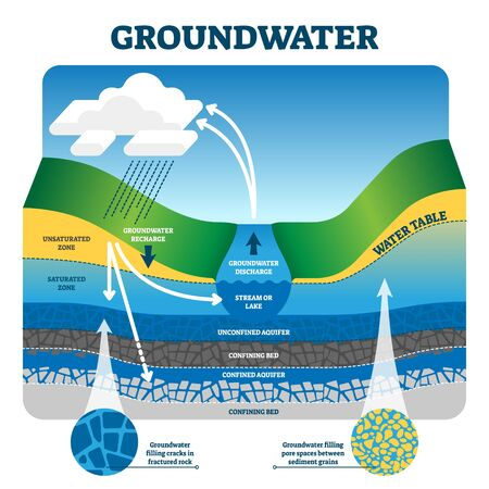 Groundwater vector illustration. Labeled educational earth liquid exchange and filtration process. Ecological system with rain, saturated zone, confining and aquifer. Earth surface pore spaces fill.
