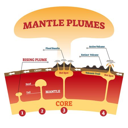 Mantle plumes vector illustration. Labeled explanation magma eruption scheme with flood basalts, active and extinct volcano. Tectonic plates moving nature phenomenon. Molten rocks geographic process. Ilustração