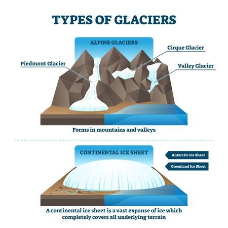 Type of glaciers vector illustration. Geological labeled alpine or continental examples with piedmont, cirque and valley ice. Compared antarctic and greenland ice sheet explanation for geography study Stok Fotoğraf - 132034284
