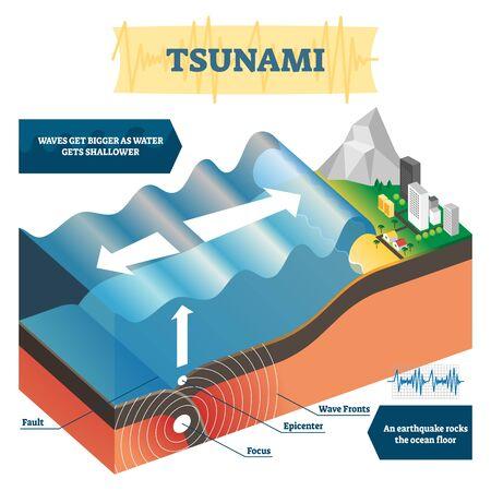 Illustration vectorielle de tsunami. Explication éducative sur les énormes vagues de l'océan. Phénomène naturel géologique causé inondation. Danger risque de catastrophe en raison de l'activité sismique et du tremblement de terre sous-marin.