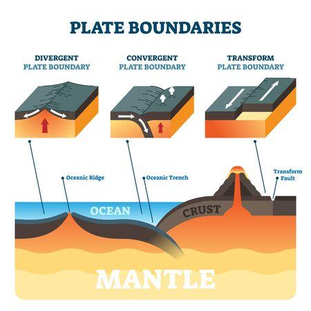 Illustration vectorielle de limites de plaque. Comparaison des mouvements tectoniques étiquetés. Schéma avec divergente, convergente et transformée. Explication de la structure de la vue latérale avec la dorsale océanique, la tranchée et la faille du manteau