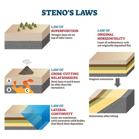 Stenos laws vector illustration. Labeled rocks classification infographics. Superposition, Original Horizontality, Lateral Continuity, Cross-cutting Relationships and Interfacial earth surface types.