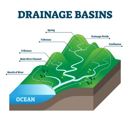 Drainage basins vector illustration. Labeled educational rain water scheme. Geological precipitation collection structure with spring, tributary, main river channel, divide and confluence examples. Illustration