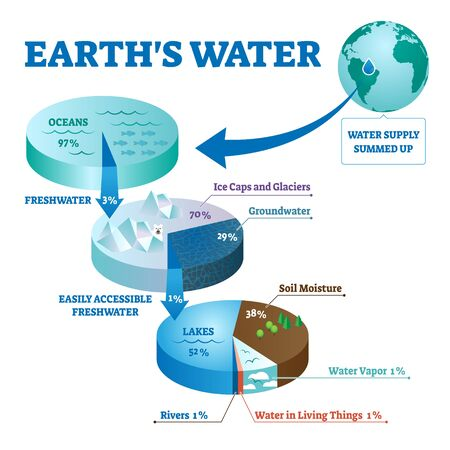 Earths water vector illustration. Labeled global liquids ecosystem scheme. Environmental fresh ocean, river, sea and groundwater summed together. Calculation with supply diagram for climate water life Иллюстрация
