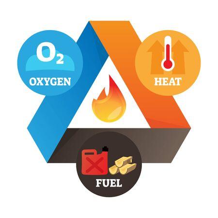 Illustrazione di vettore dell'elemento del triangolo del fuoco. Schema educativo di calore, ossigeno e carburante etichettato come tre ingredienti prerequisiti per l'effetto fiamma. Esempio semplice con spiegazione della tecnologia di combustione.