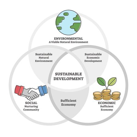 Sustainable nature friendly development outline diagram vector illustration. Educational scheme with natural environment, sufficient economy and nurturing community. Green thinking in global aspect. 일러스트