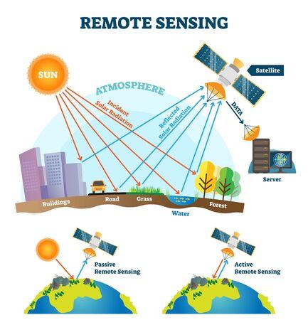 Fernerkundung-Vektor-Illustration. Schema zur Erfassung von Satellitendatenwellen. Pädagogische Erklärung zur aktiven und passiven Informationskontrolle. Erfassung der einfallenden Sonneneinstrahlung in der Raumfahrttechnologie