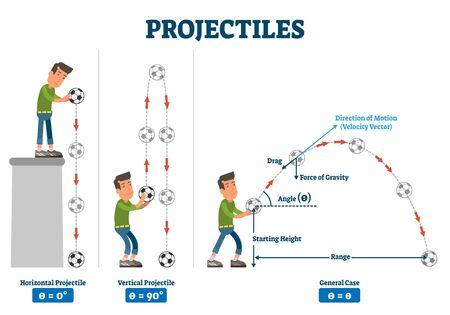 Ilustración de vector de proyectiles. Esquema de trayectoria de fuerza física etiquetado. Diagrama con comparación de ejemplos de casos horizontales y verticales. Fórmula matemática de arrastre, ángulo, velocidad y potencia de gravedad. Ilustración de vector