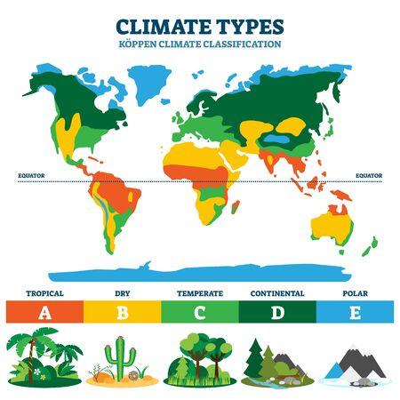 Klima-Typen-Vektor-Illustration. Beschriftetes Klassifikationslehrprogramm mit tropischen, trockenen, gemäßigten, kontinentalen und polaren Abschnitten. Beispiel für ein geographisches und geologisches Ökosystem des Planeten Koppen. Vektorgrafik