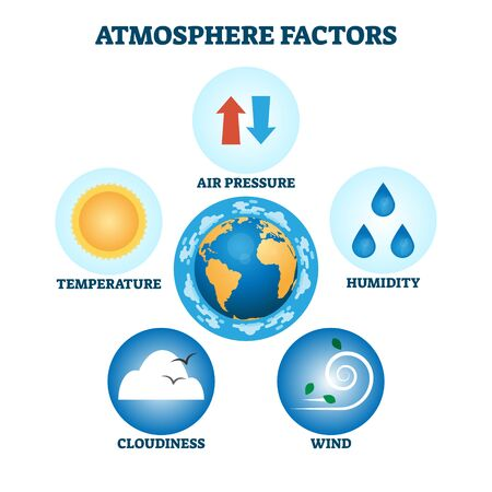 Atmosphere factors vector illustration. Labeled weather characteristics infographic. Nature forecast and prediction measurements. Air pressure, humidity, wind, cloudiness and temperature observation.