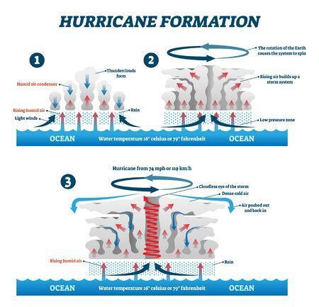 Formation d'ouragan étiquetée illustration vectorielle. Schéma d'explication du mouvement de l'air des tempêtes de vent. Diagramme avec les étapes des phénomènes naturels. Effet d'augmentation rapide de la condensation de l'air humide météorologique.
