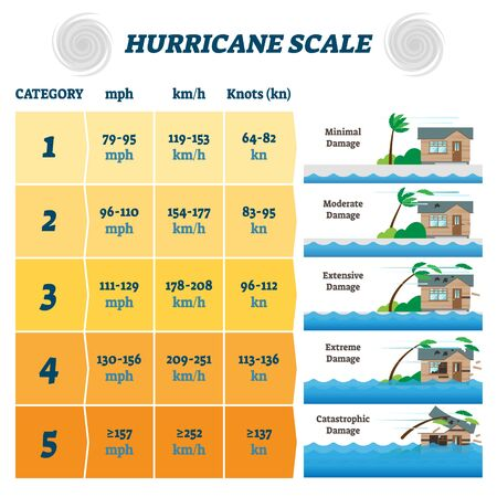 Hurricane scale vector illustration. Labeled potential strong winds damage. Weather forecast meteorology diagram with destruction level information. Category scheme with knots, mph and kmh columns. Vector Illustratie