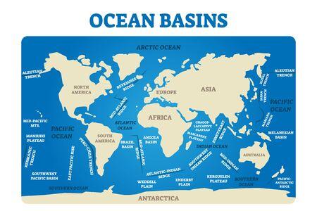 Illustration vectorielle de bassins océaniques. Schéma de carte de mer topographique terrestre étiqueté. Schéma pédagogique avec tranchées, crêtes, plaines et plateaux. Parties de la division mondiale de l'eau avec contours des limites des plaques.