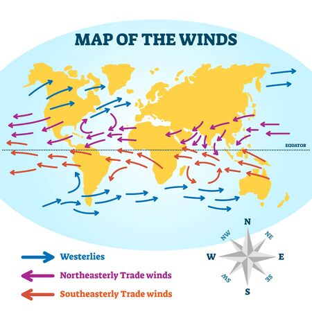 Map of the winds vector illustration. Educational air flow direction scheme. Diagram with westerlies, northeasterly and southeasterly movement. Geography environment and climate blow measurement atlas