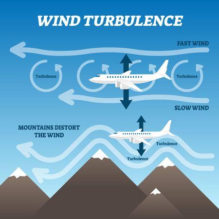 Illustrazione vettoriale di turbolenza del vento. Schema esplicativo della rotazione dell'aria etichettato. Grafica del punto di collasso dello strato di brezza veloce e lenta come motivo di volo accidentato e scomodo. Vortice di circolazione aerodinamica Vettoriali