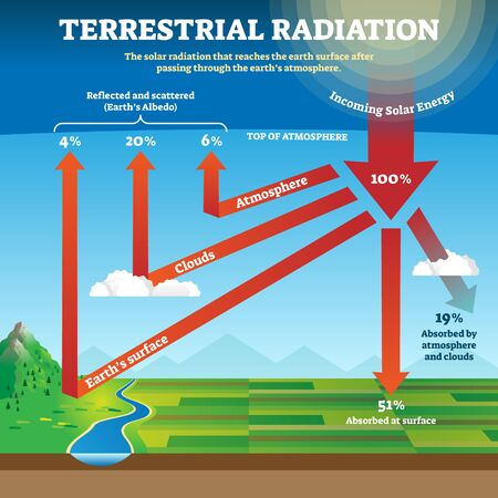 Terrestrial radiation vector illustration. Labeled educational solar waves. Longwave low energy that is emitted to earth surface after passing through atmosphere and absorbed by clouds explanation.