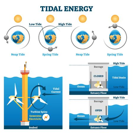 Tidal energy vector illustration. Labeled water flow electricity production process explanation scheme. Alternative, nature friendly, sustainable or ecological power source diagram and technical draw.