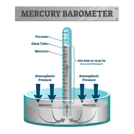 Mercury barometer vector illustration. Labeled atmospheric pressure tool. Earth surface weather measurement instrument with glass tube and vacuum. Meteorological indication for forecast prediction.
