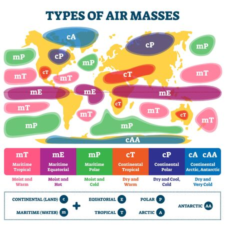 Types of air masses vector illustration. Labeled earth weather causes map scheme. Educational diagram with continental land, maritime water, equatorial, tropical, polar, arctic and antarctic fronts. Vetores