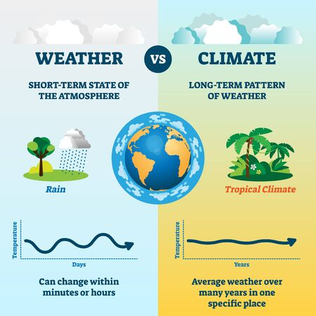 Weather versus climate vector illustration. Educational nature differences measurement. Scheme with temperature and days axis. Earth meteorological forecast comparison in local or global environment.