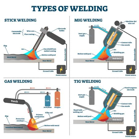Welding types diagram schemes, vector illustration. Industrial construction educational information. Technical engineering equipment cross section examples. Stick, Gas, and TIG welding systems.
