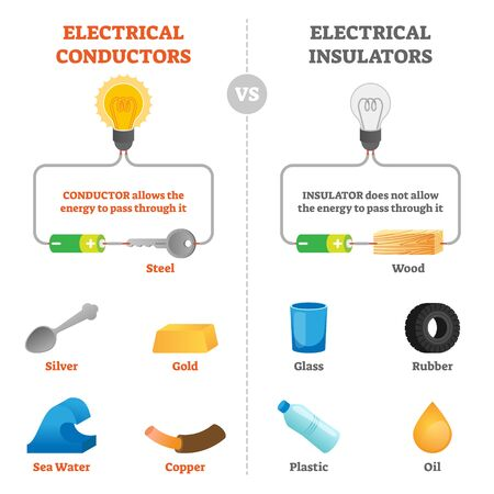 Electrical conductors and insulator physical vector illustration scheme. Educational labeled graphic with energy flow from battery through steel and wood. Material and substance comparison explanation