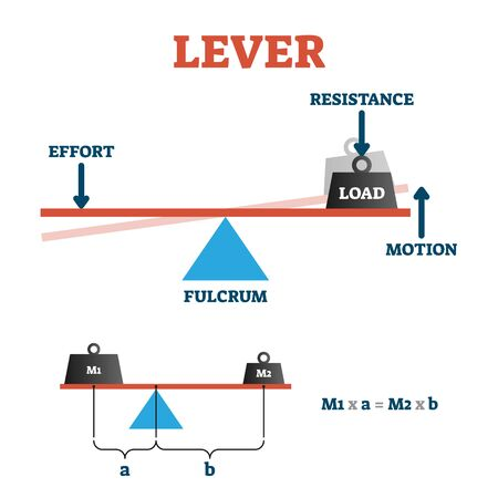 Lever vector illustration. Labeled physics formula explanation scheme. Diagram with effort, load, resistance and fulcrum motion. Visual mechanical force vs distance experiment model on balance board.