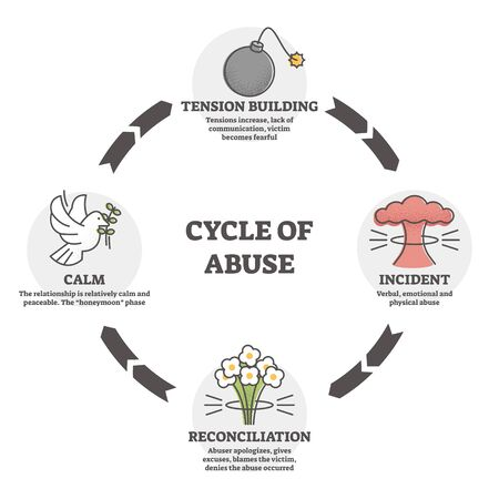 Cycle of abuse vector illustration. Relationship aggression outline diagram concept. Symbolic explanation scheme with tension building, incident, reconciliation and calm period as psychological stages