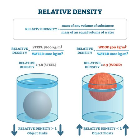Relative density vector illustration. Labeled material floating or sinking scheme. Physics law formula explanation and visual demonstration. Nature principles experiment with mass volume of substance.