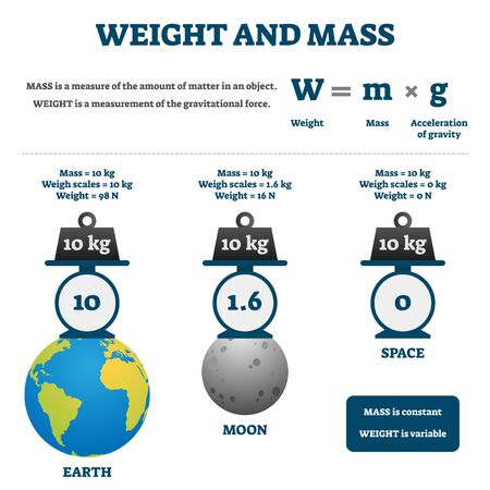 Weight and mass vector illustration. Labeled educational comparison scheme. Diagram with earth, moon and space gravity impact on scales matter measurements. Math formula explanations with examples.